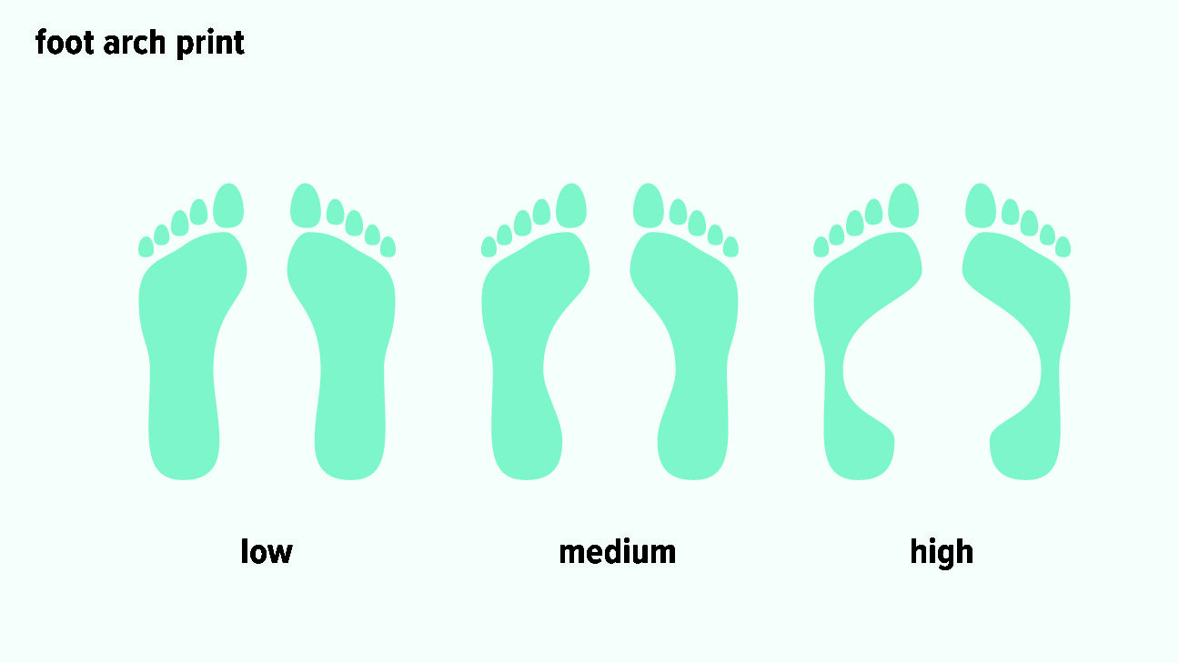 Types Of Feet Can Foot Shape Determine Your Ancestry Or Personality