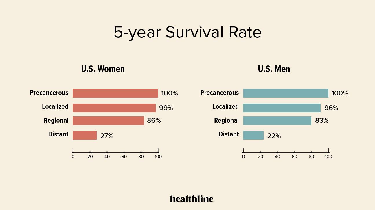 Hormonal cancer survival rate. Actualizări în tratamentul hormonal al cancerului de sân