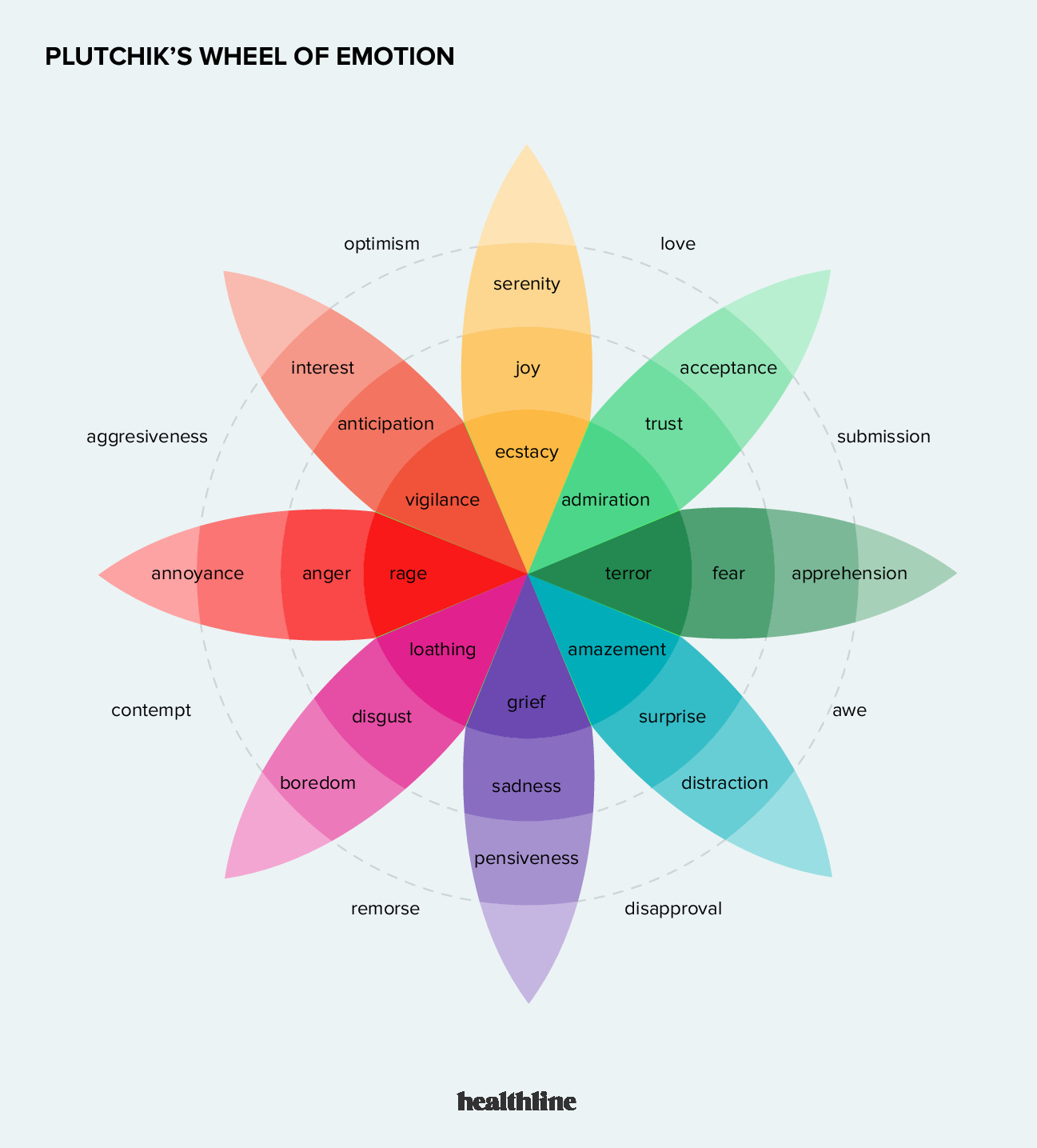 Emotion Wheel How To Use It For Emotional Literacy
