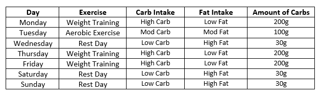 what counts as high carb diet