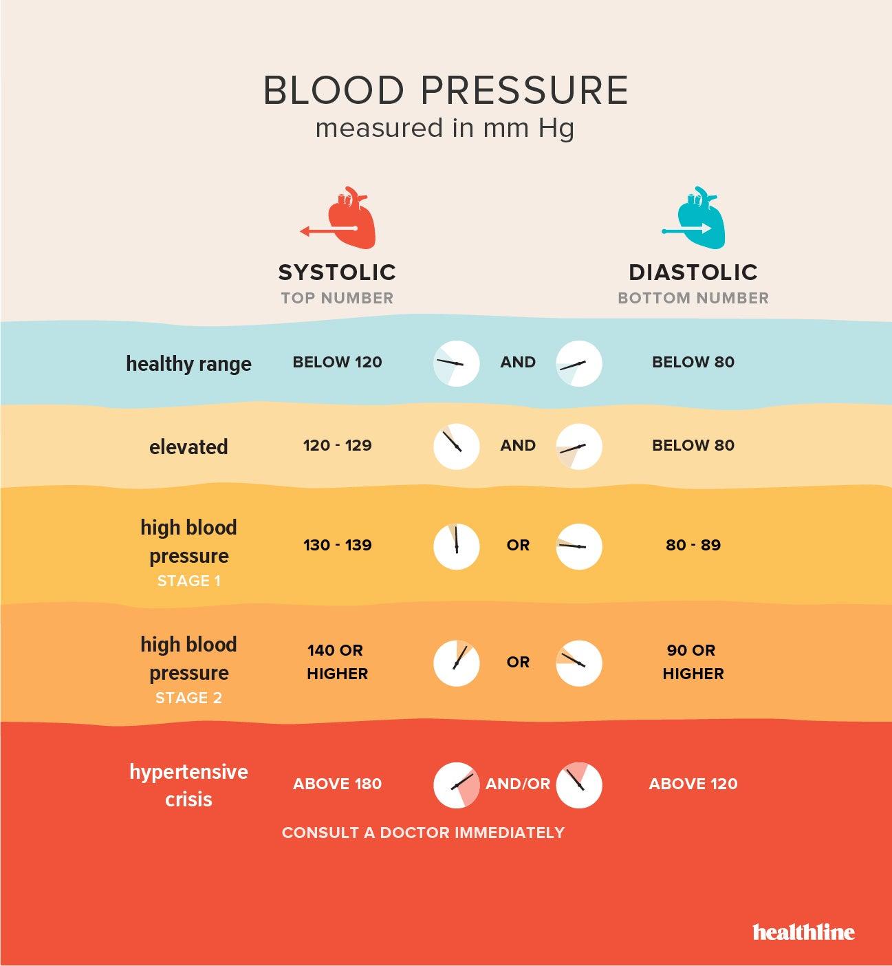 20 Best Wrist Blood Pressure Monitors & Tips on Choosing